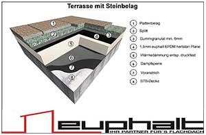 Terrasse Mit Steinbelag Euphalt